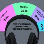 Viberate_Report_Top_tracks_by_gengre-1.jpg